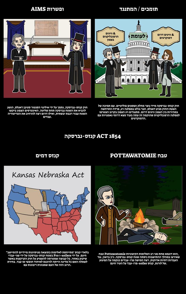 1850 אמריקה - חוק קנזס נברסקה 1854