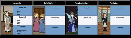 Cinderella Character Map