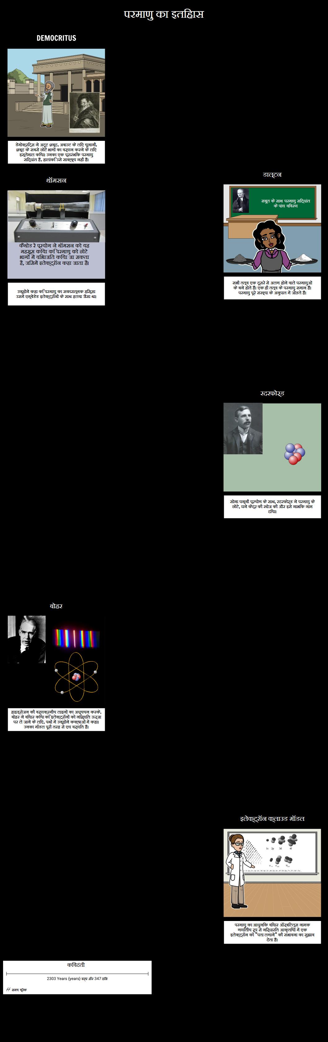 परमाणु इतिहास