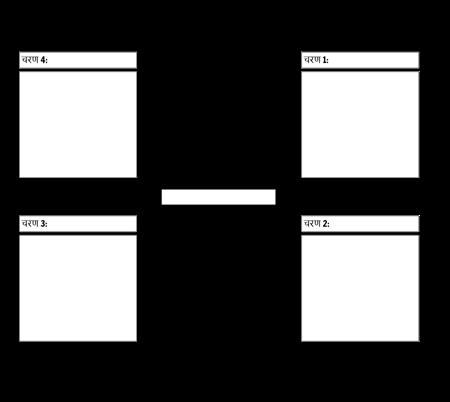 4 चरण चक्र चार्ट