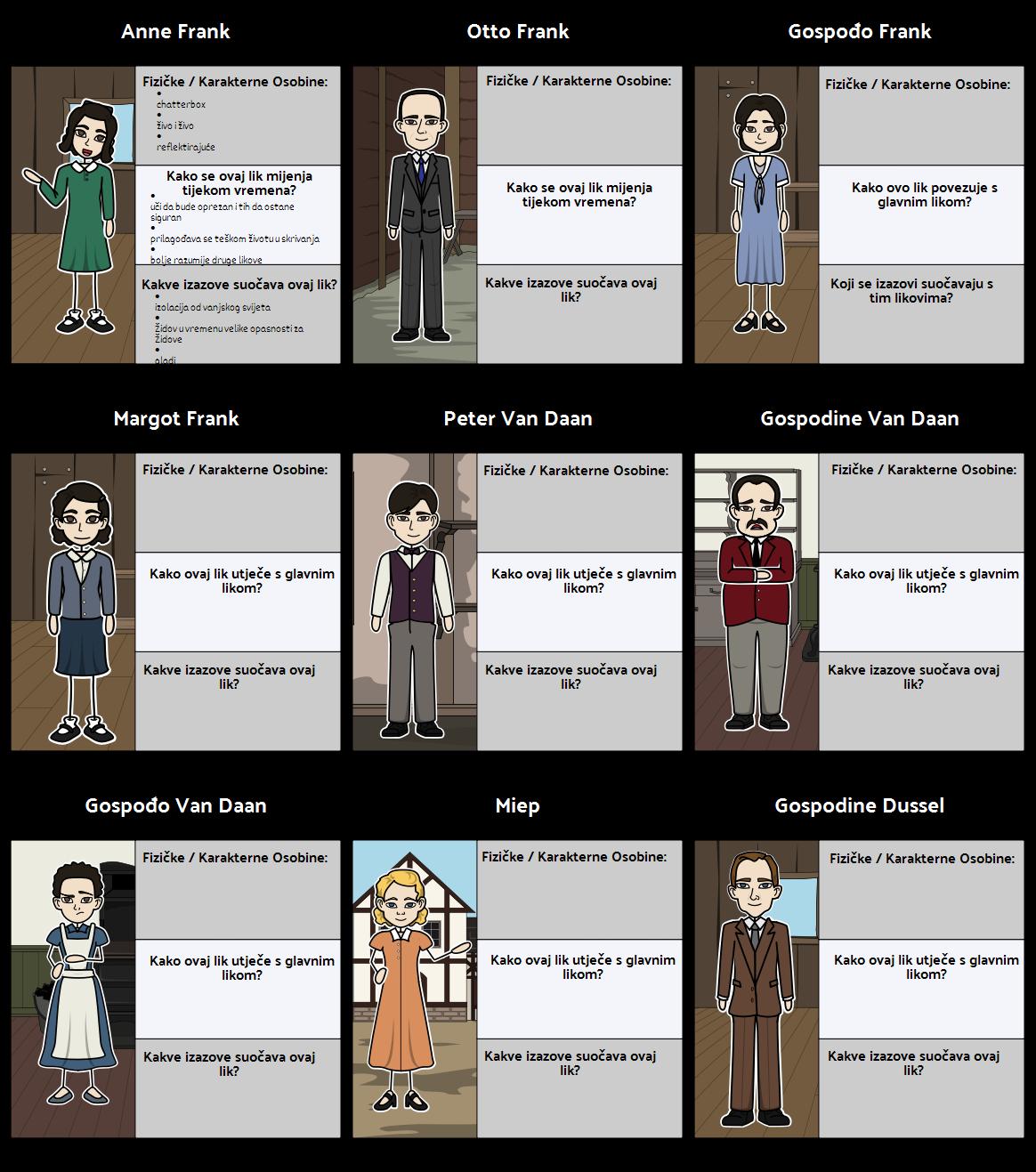 Anne Frank - Karakterna Karta