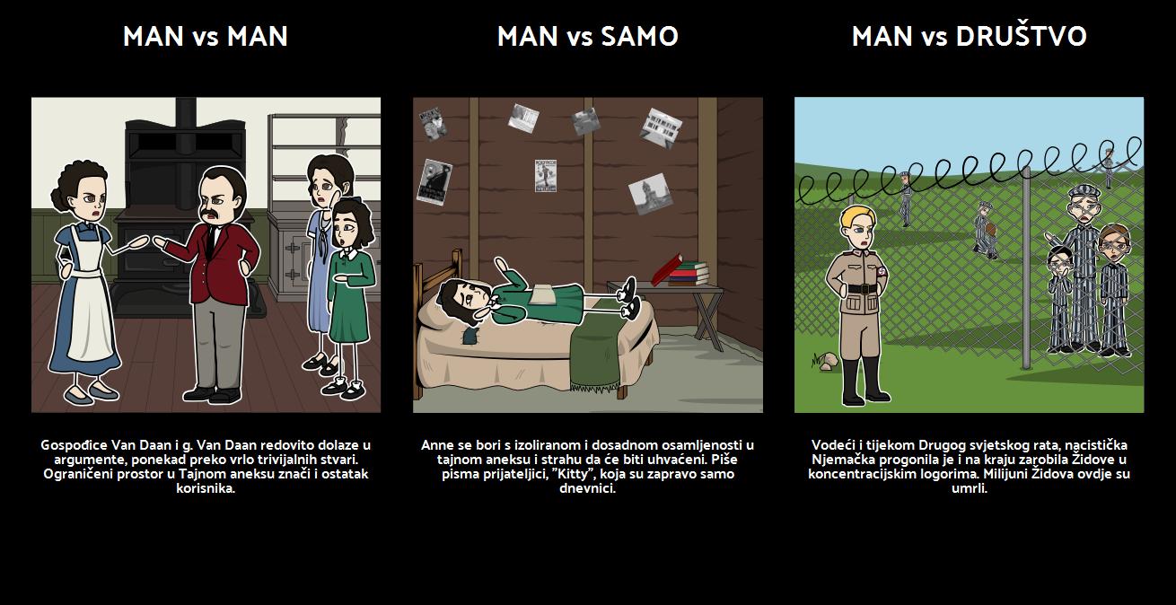 Anne Frank Književni Sukob
