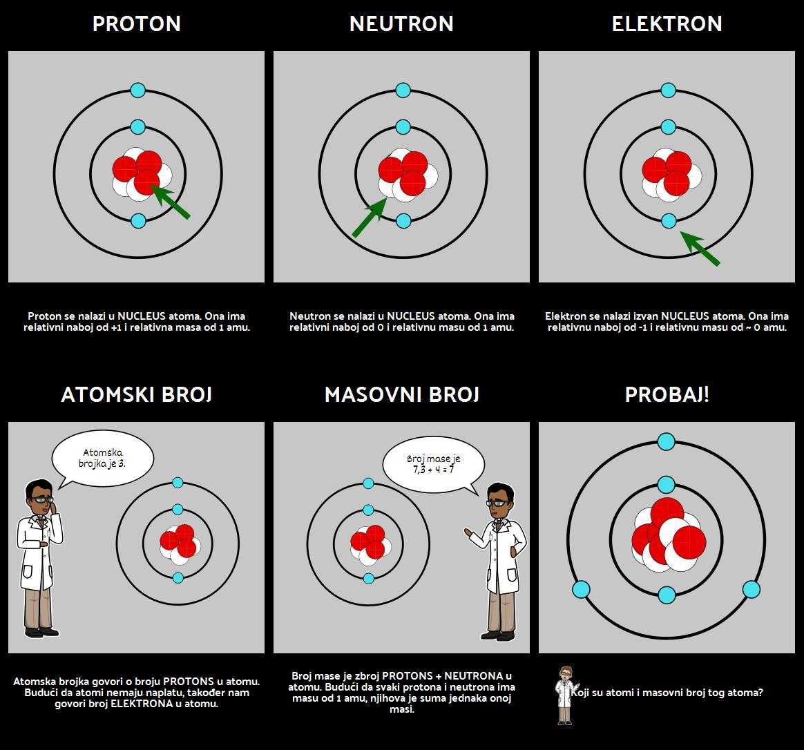 Atom Dijagram - Dijelovi Atoma