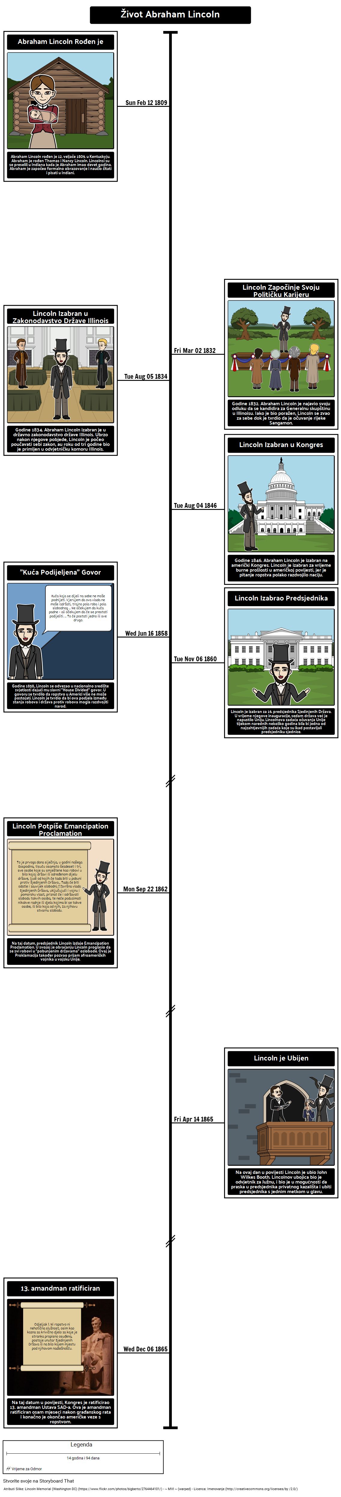 Biografija Predsjednika