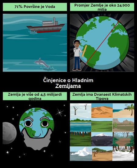 Činjenice o Hladnim Zemljama