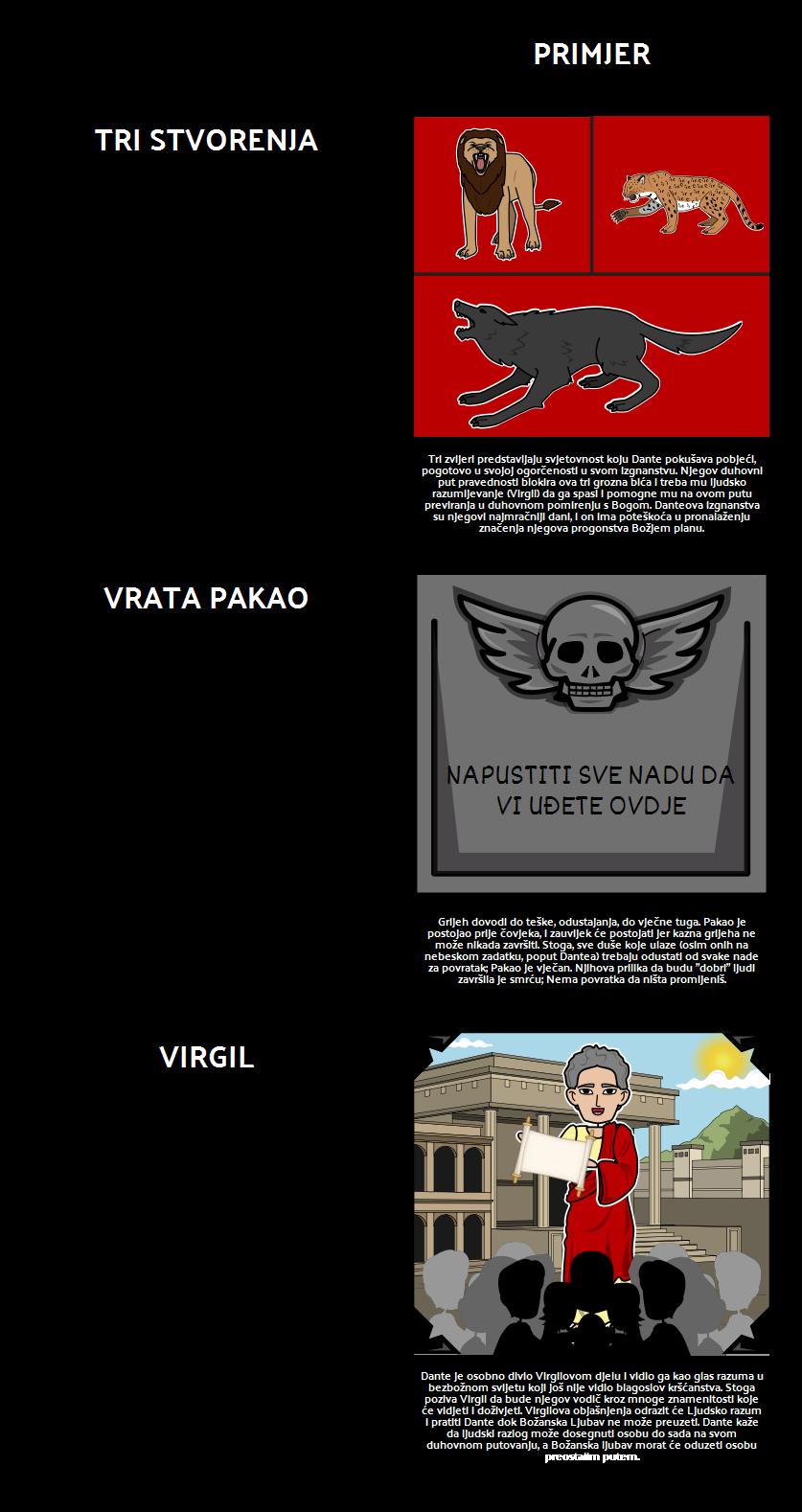 Dante's Inferno - Simboli i Teme
