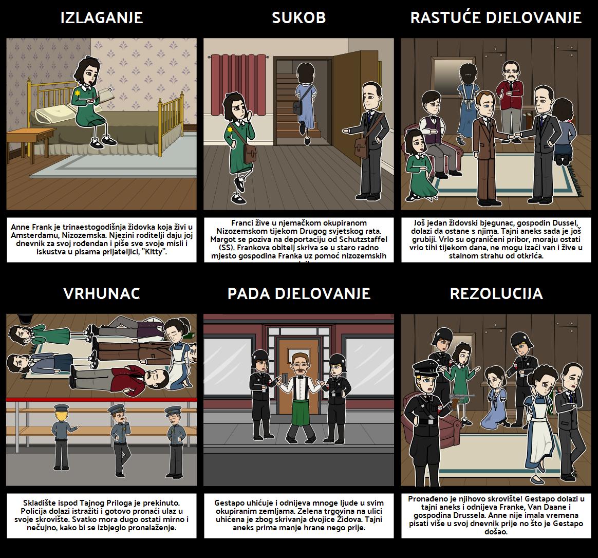 Dijagram Ispisa Anne Frank