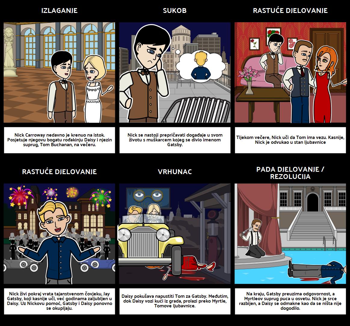 Dijagram Plana Velikog Gatsbya