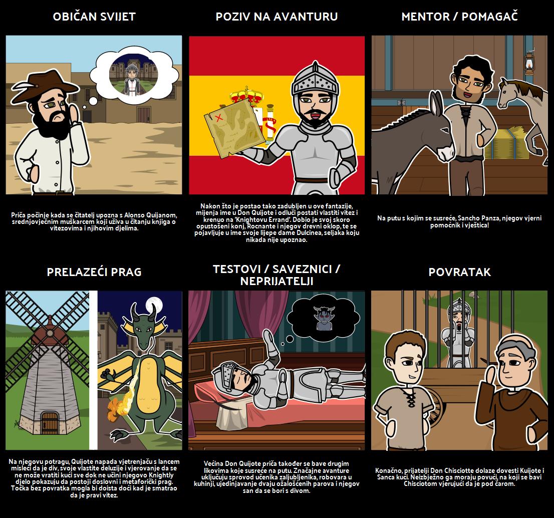 Don Quixote Herojski Putovanje Grafički Organizator
