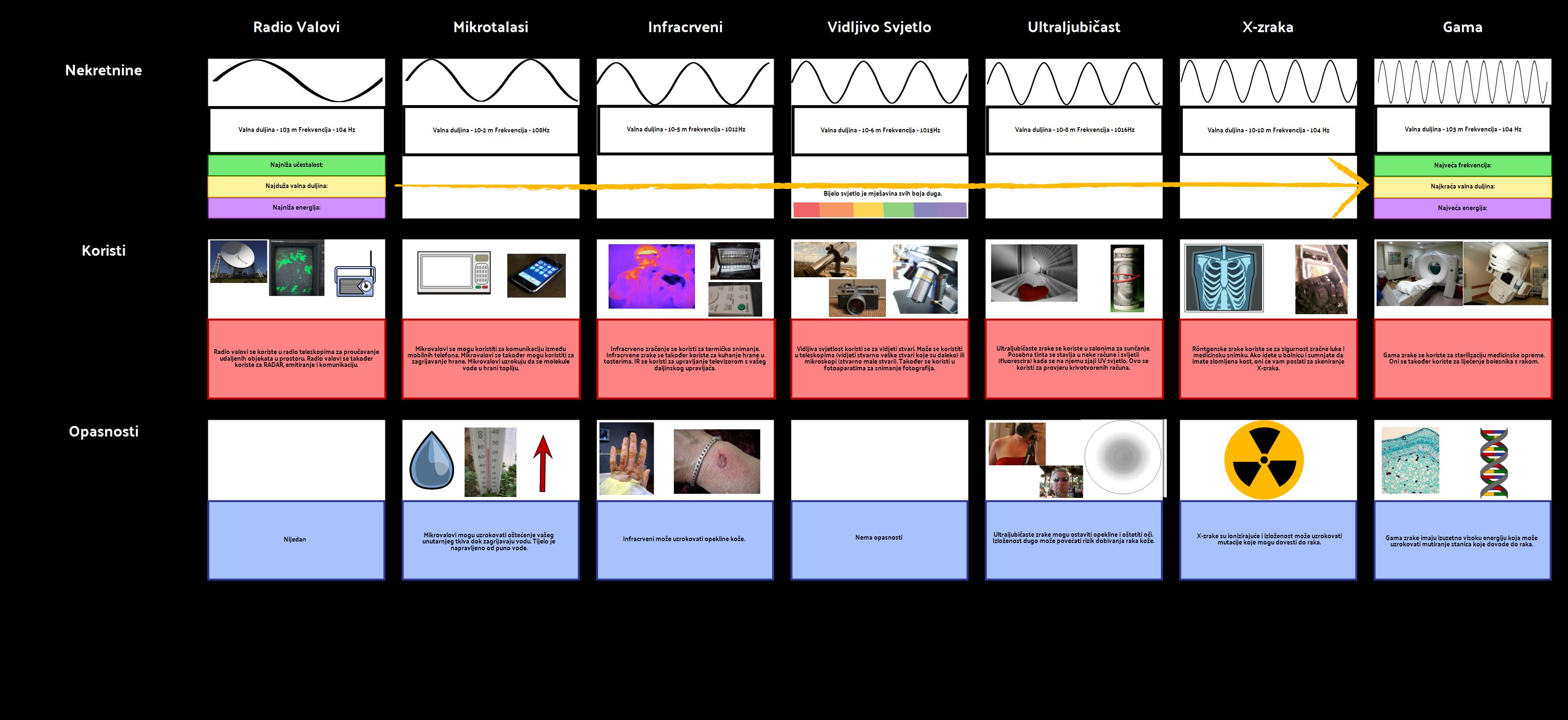EM spektralni grafikon