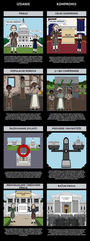 Federalizam - Kompromisi Ustava