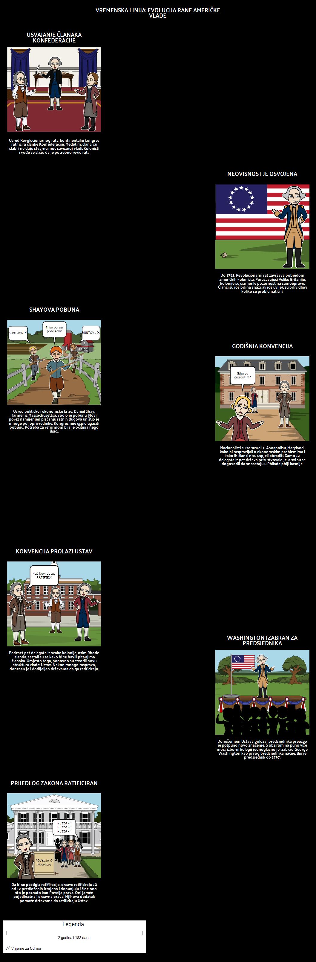 Federalizam - Vremenski Okvir Događaja u Ustavu