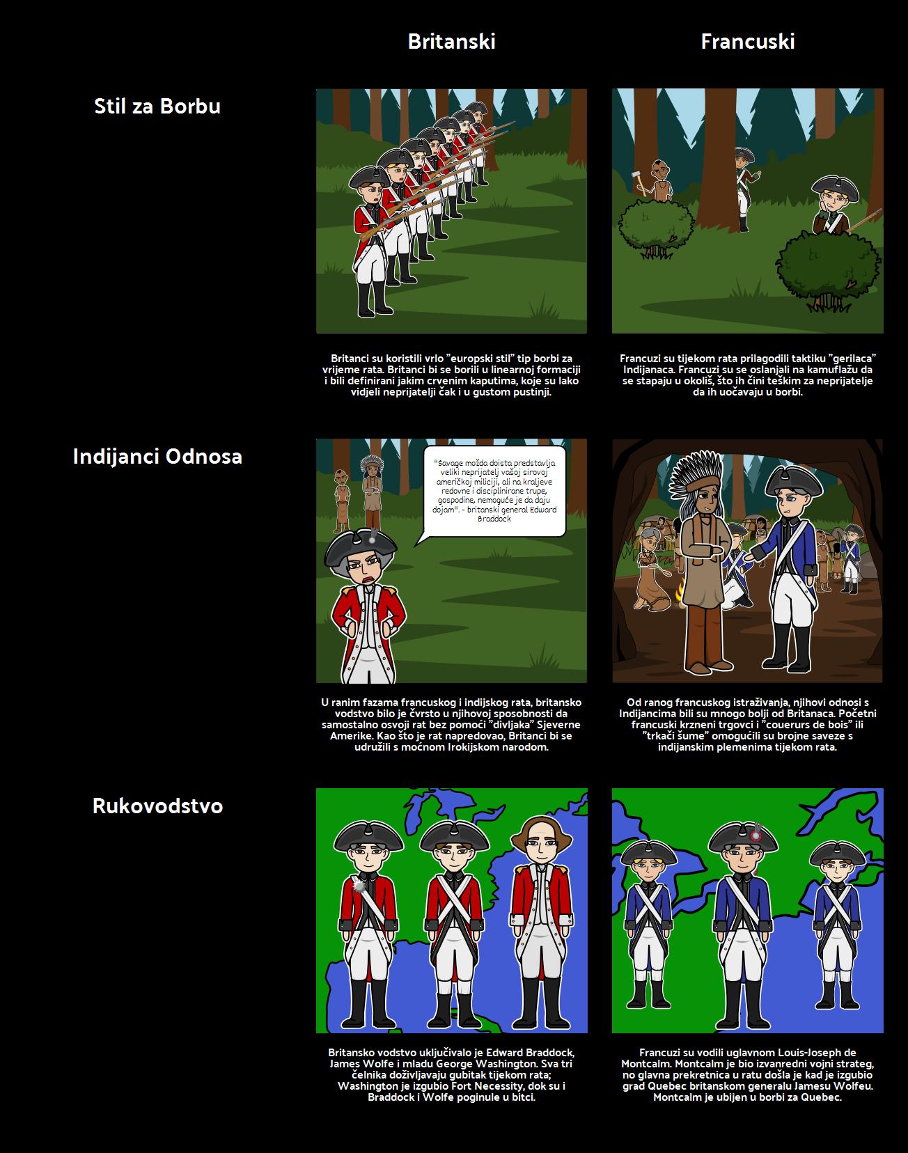 Francuski i Indijski rat Francuski Protiv Britanskih