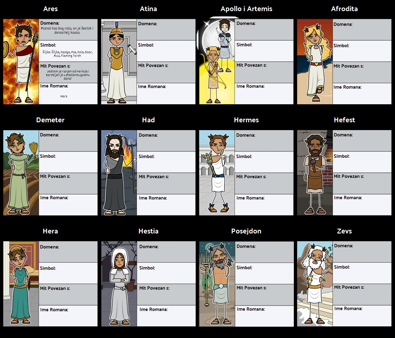 Grčka Mitologija - Karakterna Karta