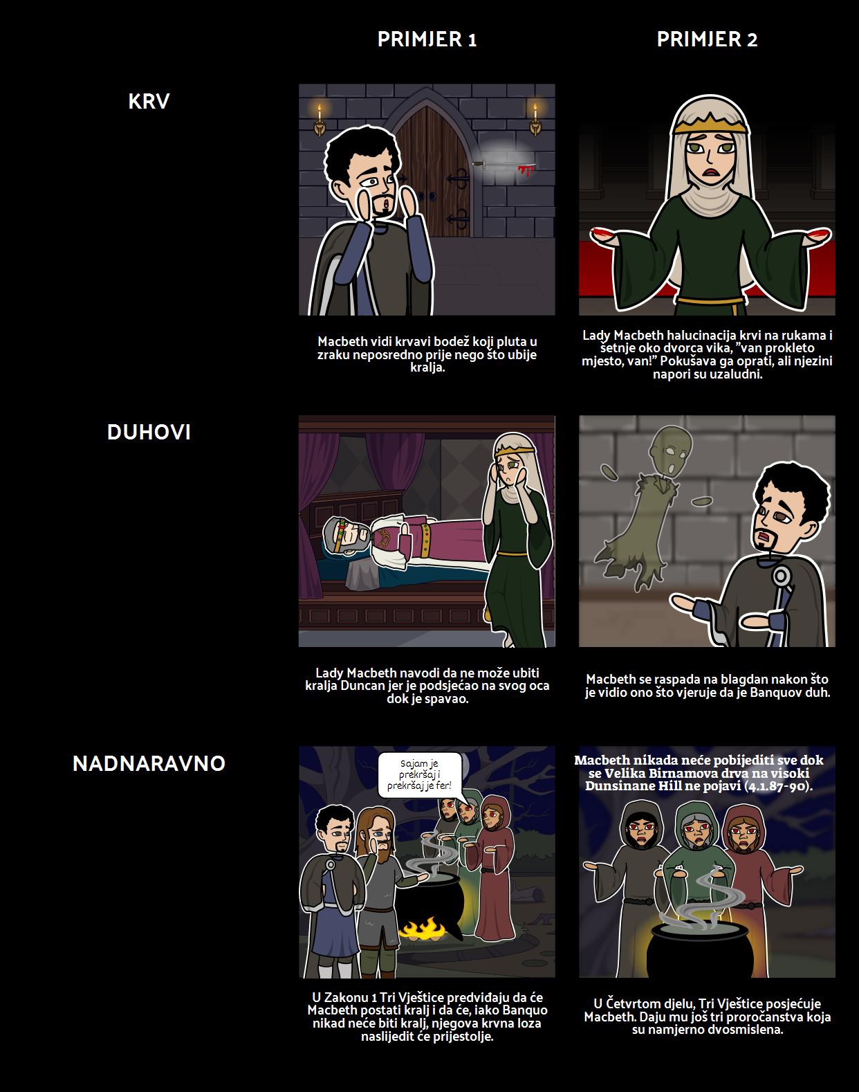Macbethovi Simboli, Motivi i Teme