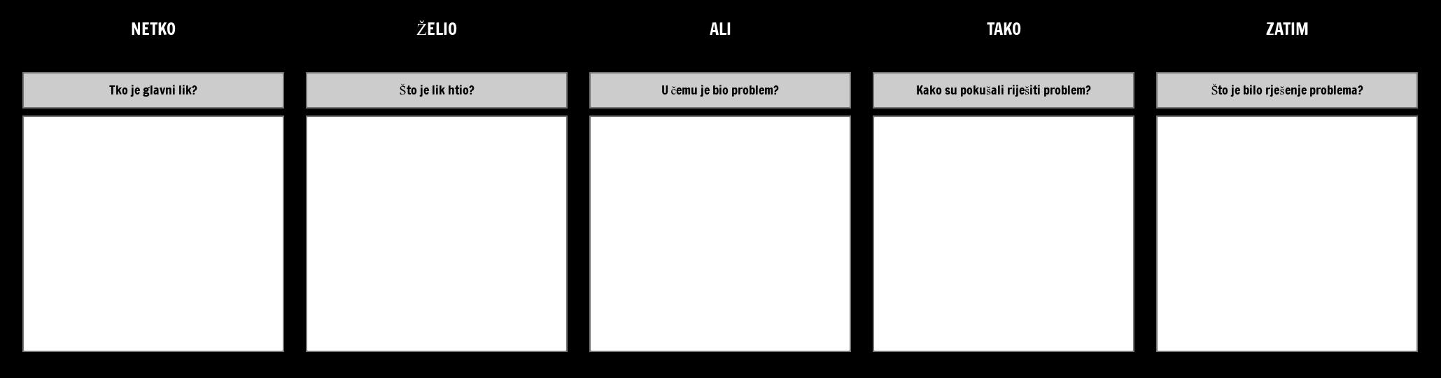 Netko / Tražen / Dakle / Ali / Onda - Predložak