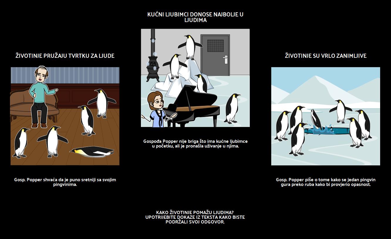 Pingvini Gospodina Poppera - Tekstualni Dokazi