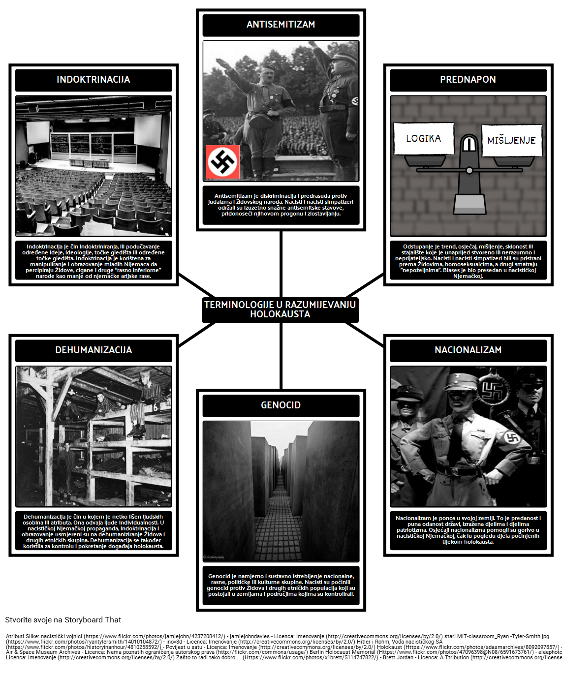 Povijest Holokausta - Terminologije u Razumijevanju Holokausta