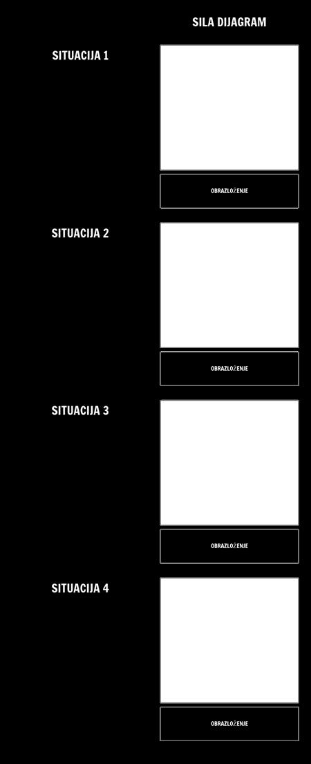 Predložak Dijagrama Sile