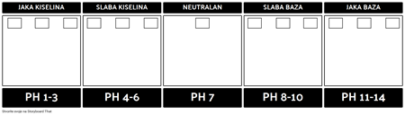 Predložak pH Skale