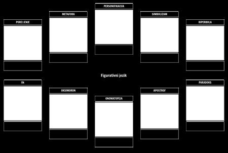 Predložak za Praćenje Figurativnog Jezika