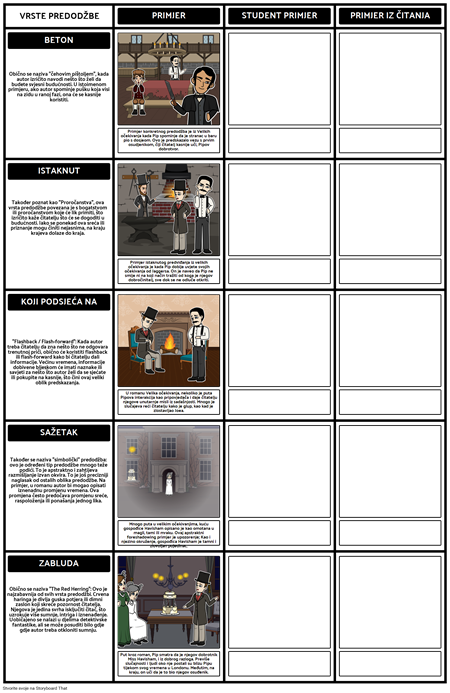Predodžba primjera | Vrste predodžbe radnog lista i predloška