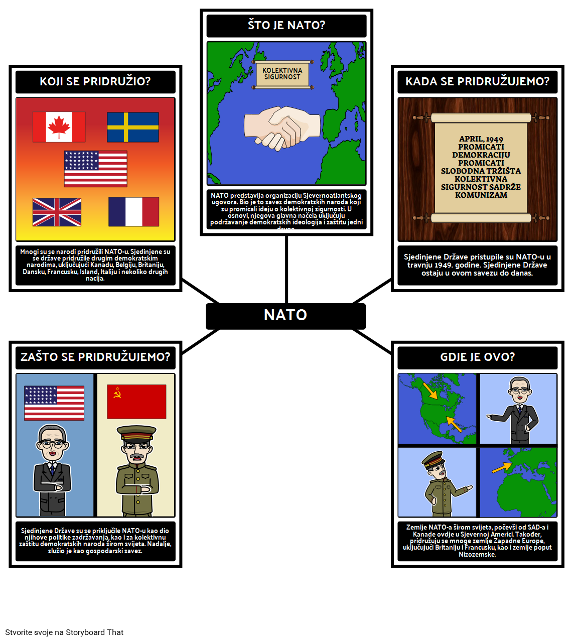 Predsjedništvo Truman - 5 W NATO-a