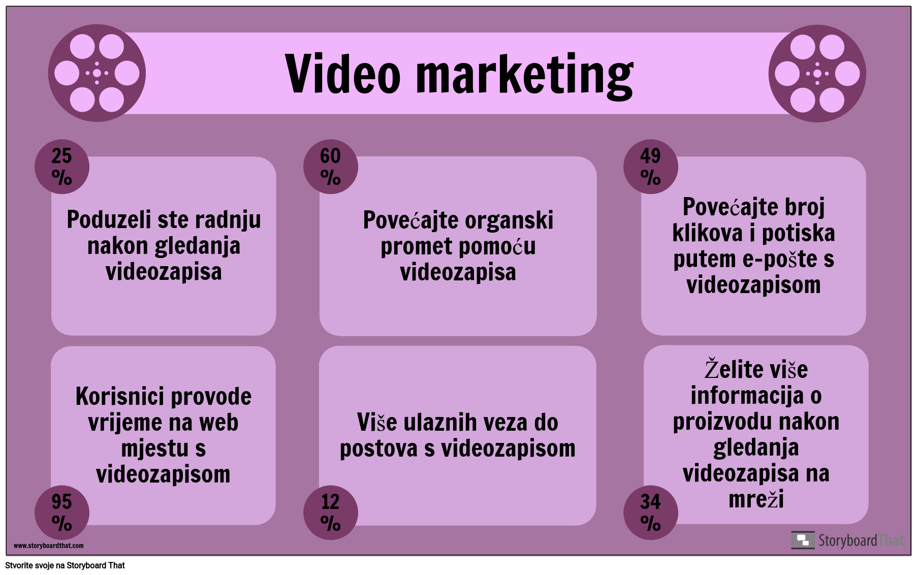 Primjer Video Marketinga