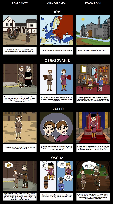 Prince i Pauper Usporedba i Kontrast