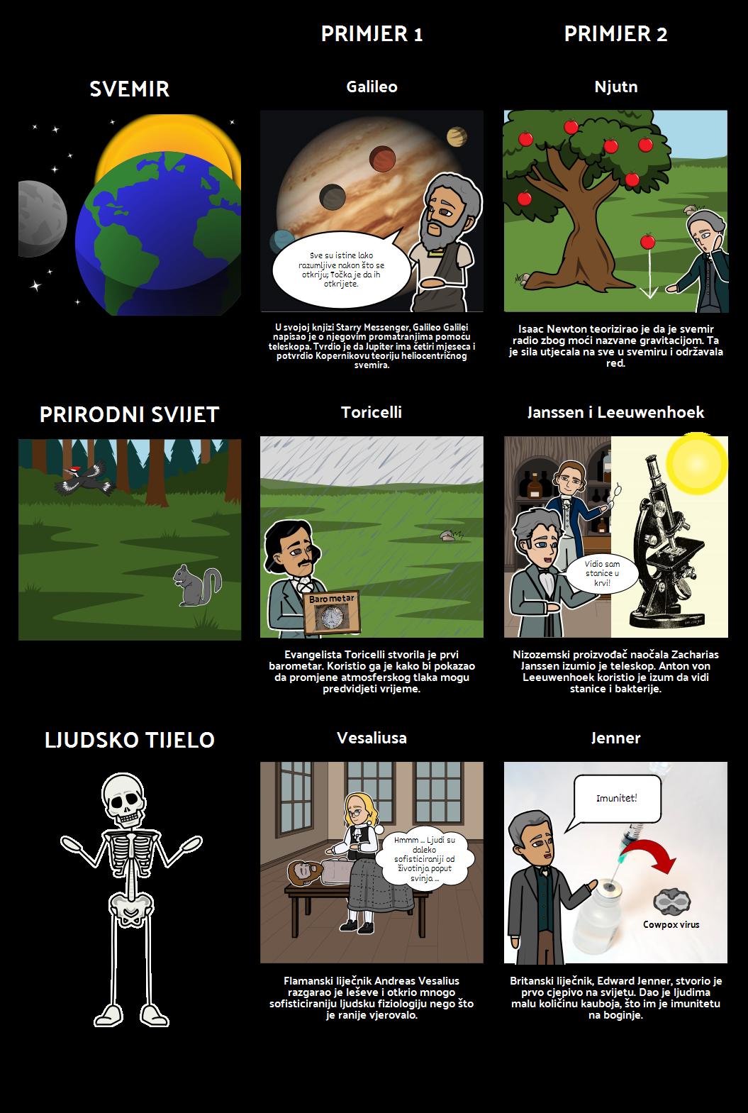 Promjena Prikaza - Znanstvena Revolucija