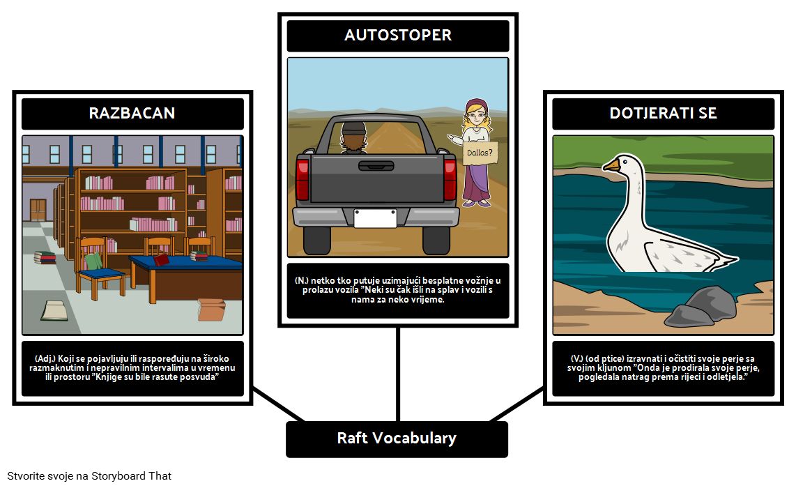Raft - Vocabulary