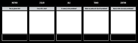 SWBST T Chart Predložak