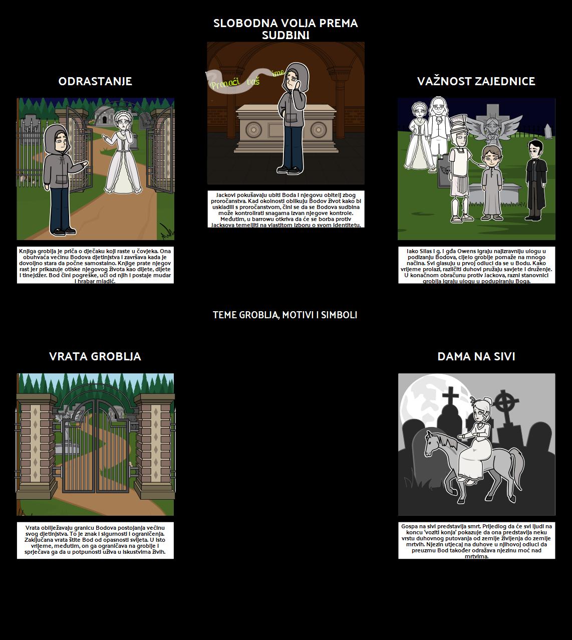 Teme Teme Groblja, Motivi i Simboli