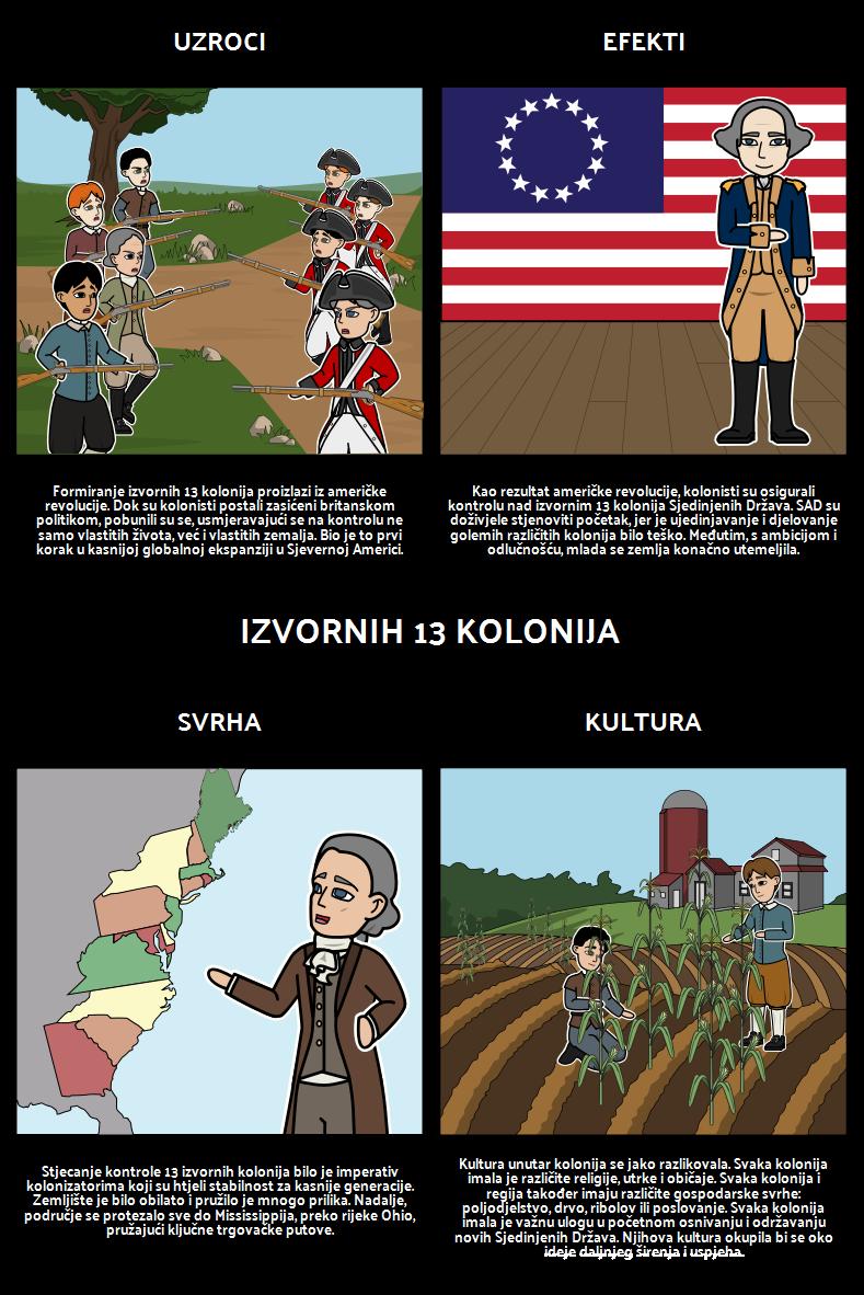 Teritorijalno Proširenje SAD-a - Izvorna 13 Kolonija