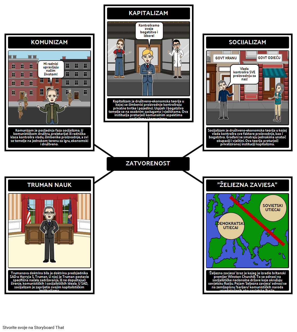 Trumanova Predsjedništva - Spider Map of Containment Policy