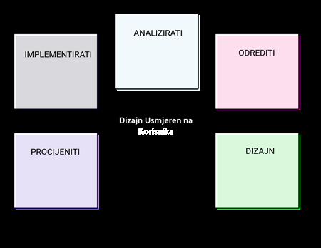 UCD Predložak 2