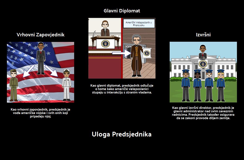 Uloga Predsjednika