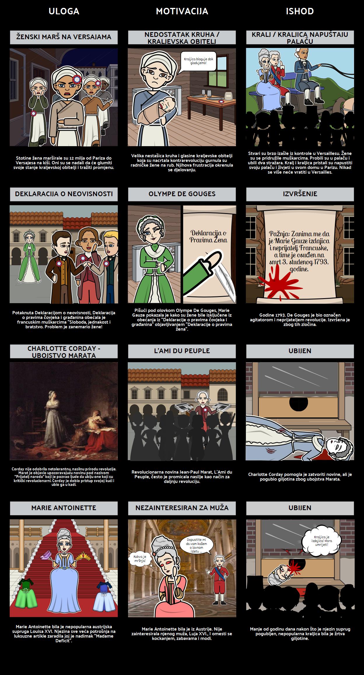 Uloga Žena u Francuskoj Revoluciji