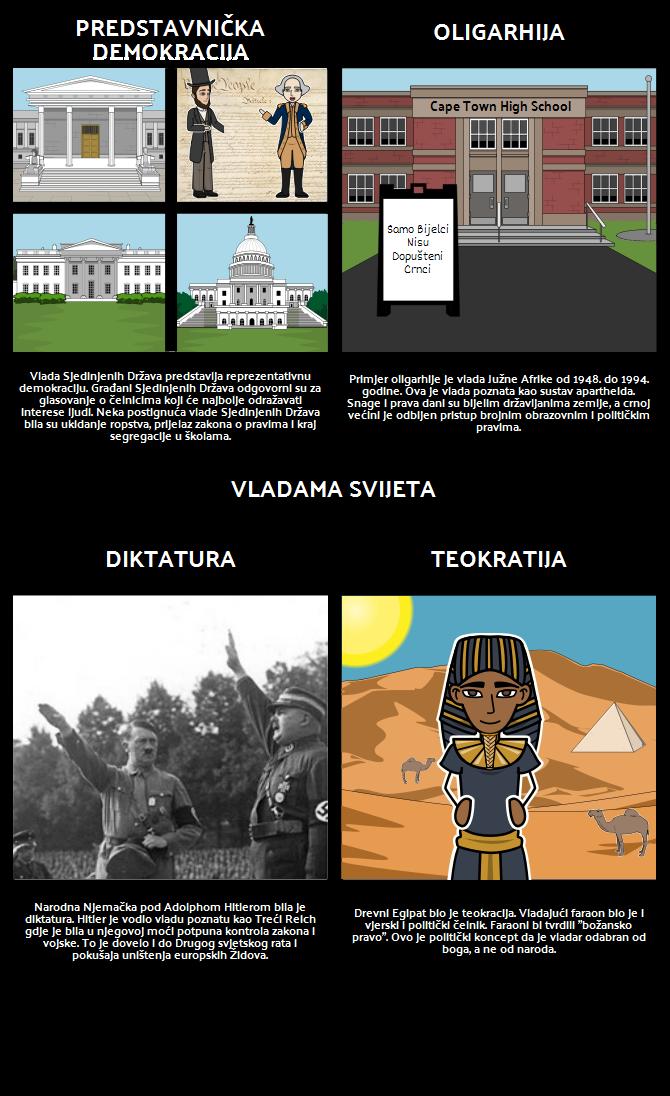 Uvod u Vladu - Vlade Tijekom Povijesti