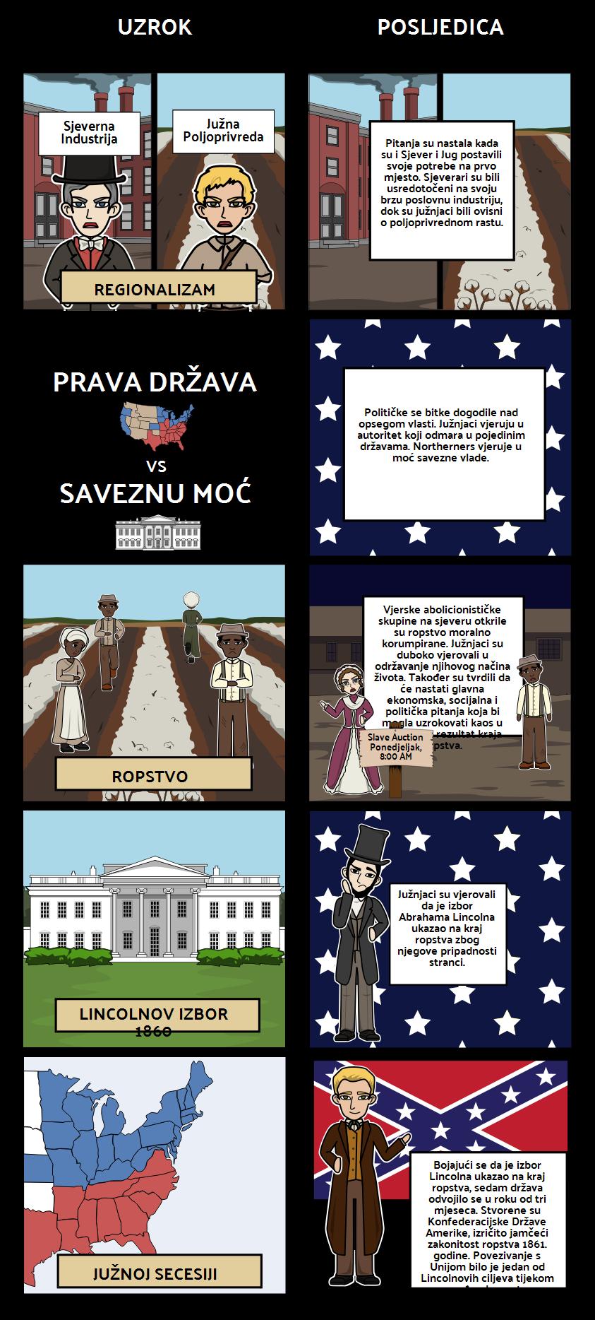 Uzroci Građanskog Rata