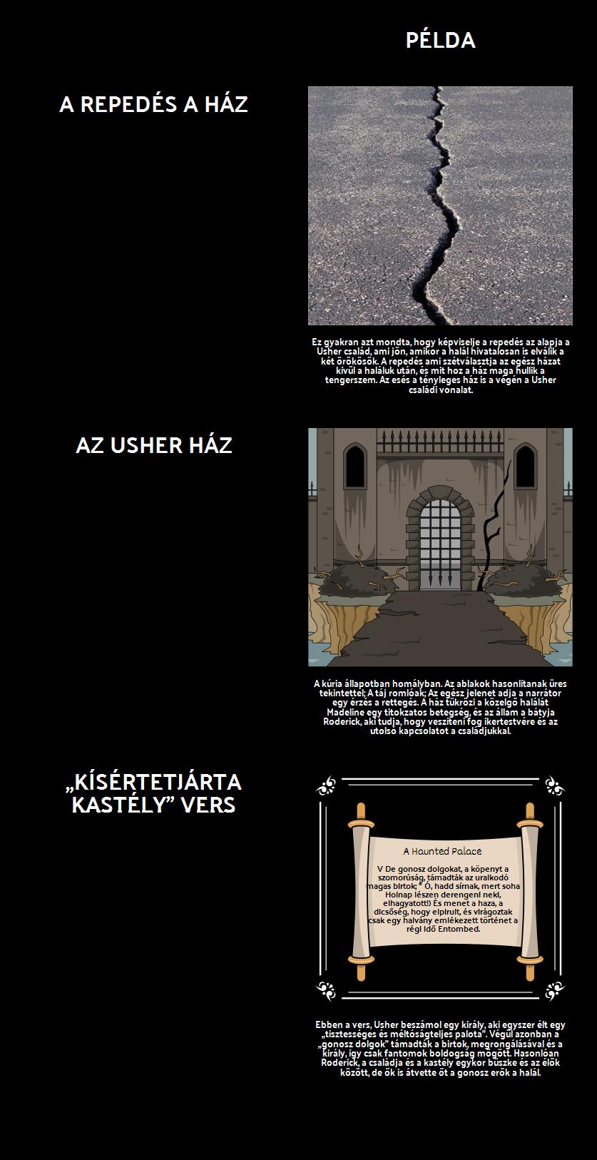 A Fall of Usher ház Témák, Motívumok és Szimbólumok