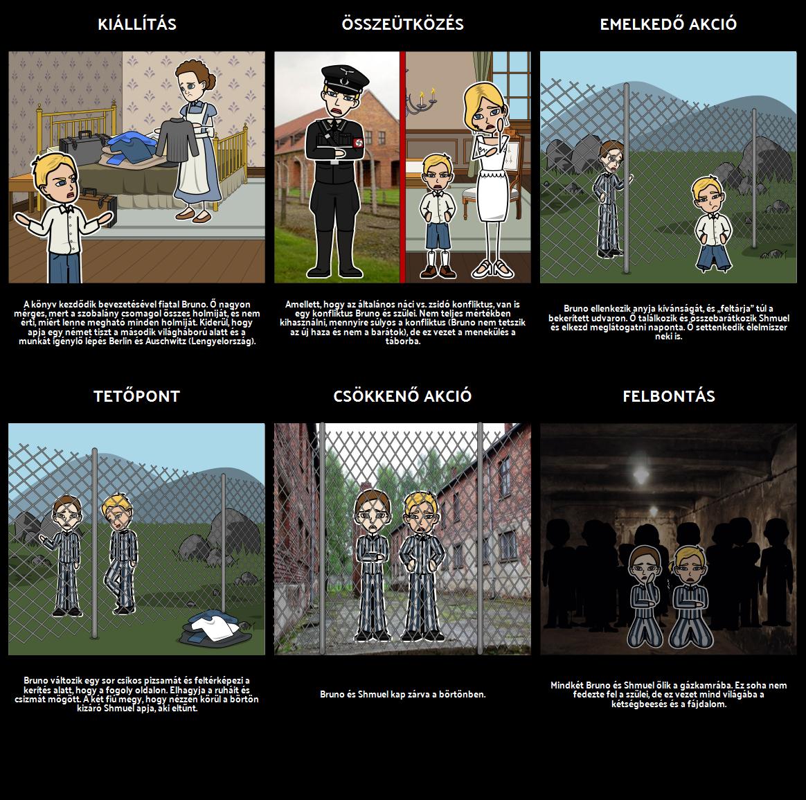A fiú a csíkos pizsamás -Plot Diagram
