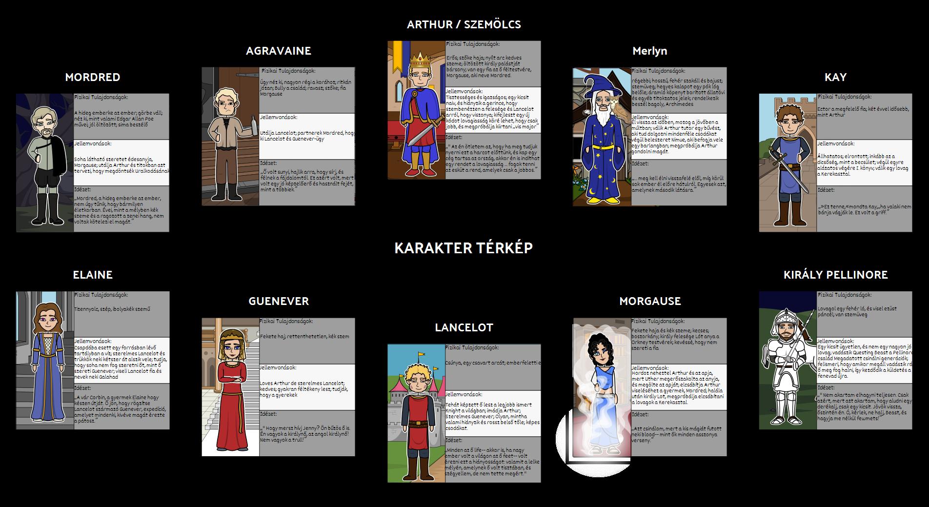 A Once and Future King - Karakter Térkép