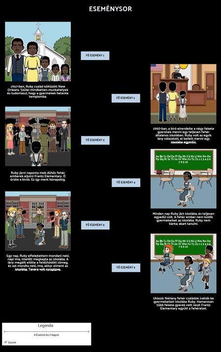 A Történet a Ruby Bridges Timeline