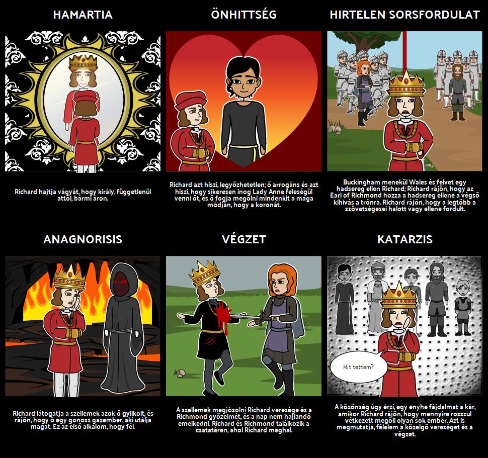 A Tragédiája Richard III Tragikus hős