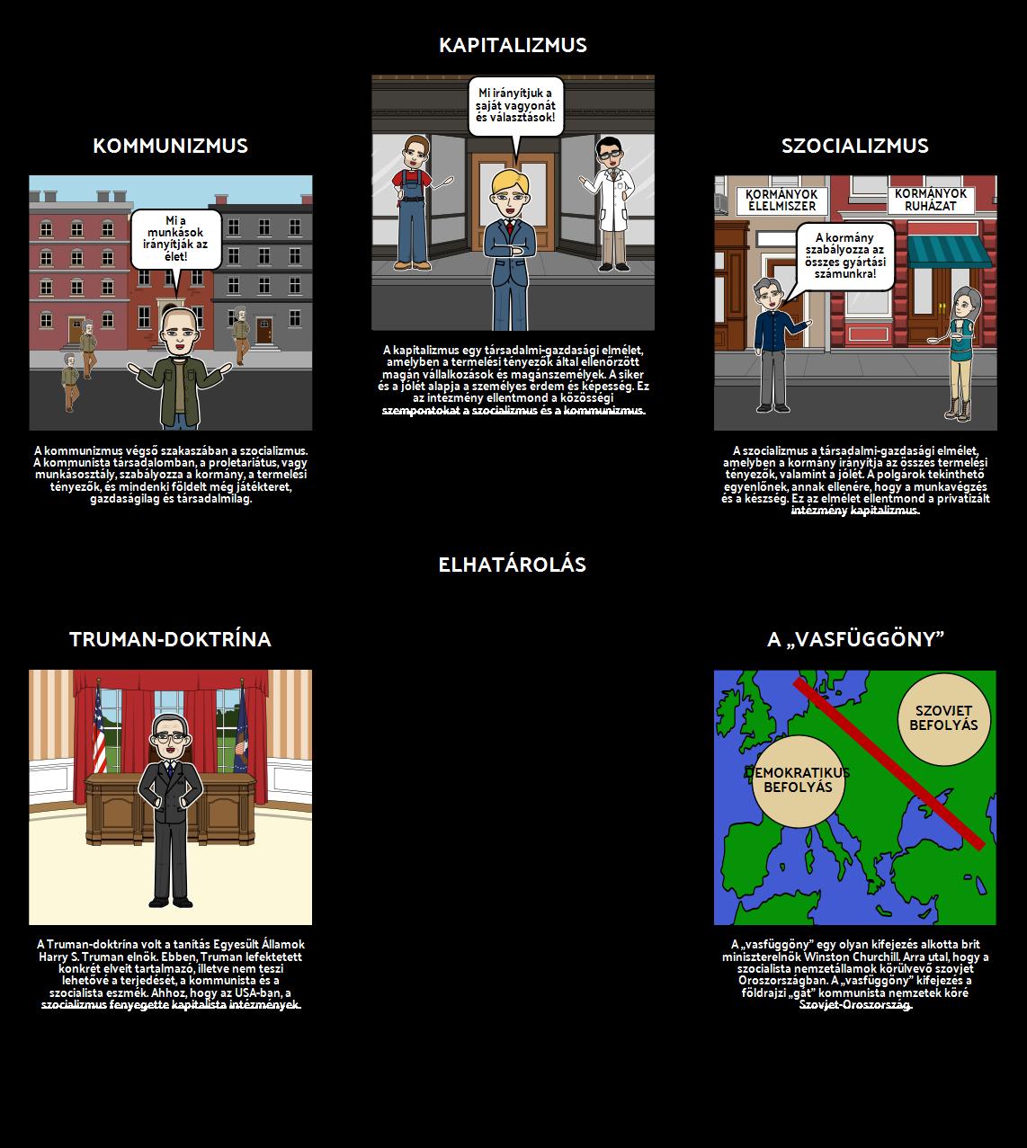A Truman-elnökség - Spider-térkép Elszigetelési Politika