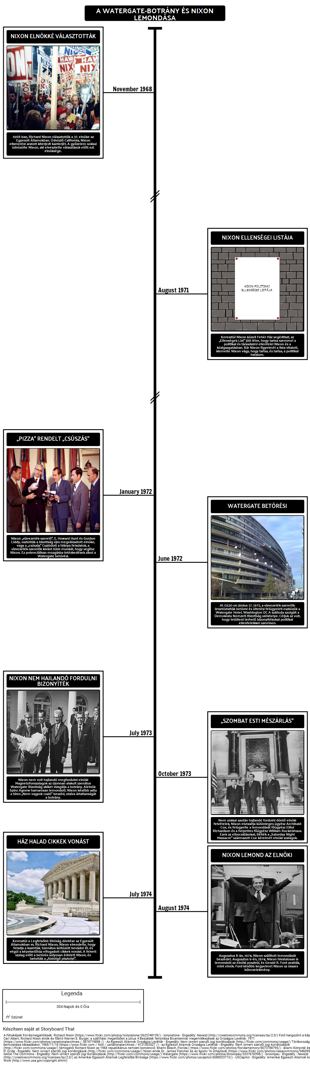 A Watergate-botrány Timeline és Nixon Lemondása