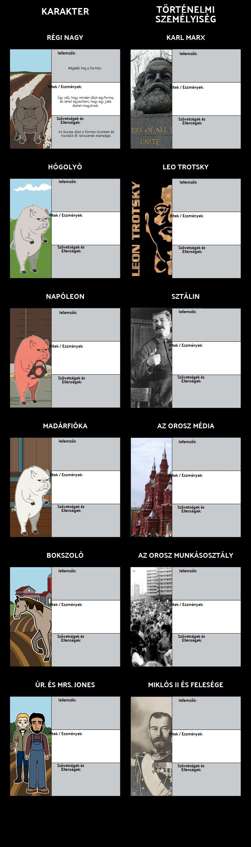 Állatfarm Karakterek