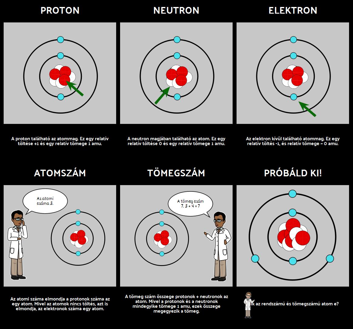 Atom Diagram - Részei Atom