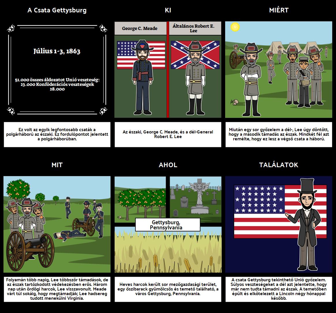 Battle of Gettysburg - Csatái Polgárháború